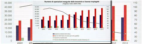 versamenti in d italia incassi e versamenti in tesoreria dello stato