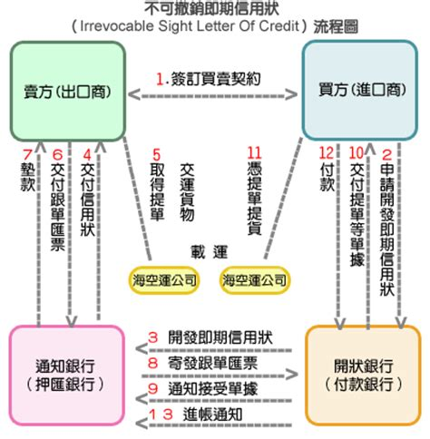 Irrevocable Letter Of Credit At Sight Là Gì 輸出保險網路服務平台
