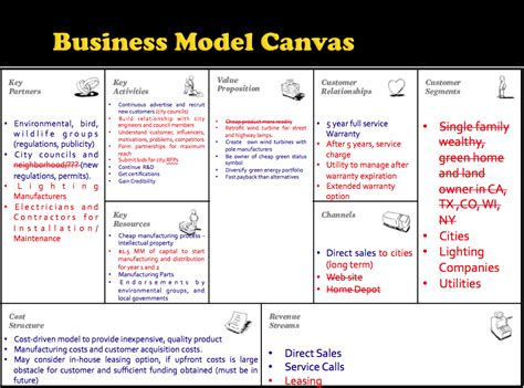 Business Model Définition