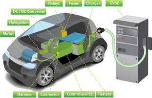 Electric Vehicles Components C8000 Electric Vehicle Test System Chroma Systems