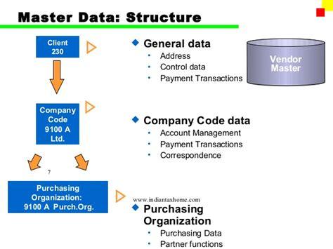 term master sap fi account payable ap