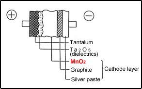 tantalum capacitor equivalent circuit frequently asked questions rohm semiconductor