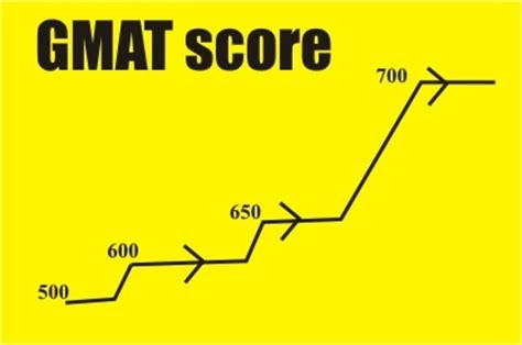 Gmat Score Needed For Nus Mba by 10 Best Math Tutors In West Valley City Ut Thumbtack