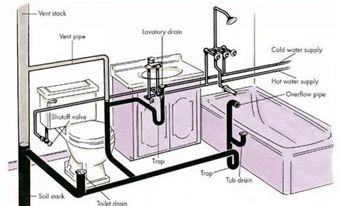 Plumbing System Diagram by Plumbers Apollo 13 Repairs