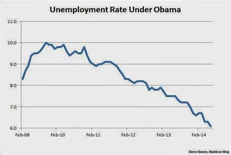 black unemployment under obama chart black unemployment under obama vs bush