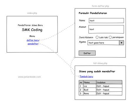 Tutorial Membuat Web Pendaftaran Siswa Baru   tutorial php dan mysql membuat aplikasi crud studi kasus