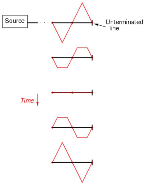 standing wave pattern transmission line standing waves and resonance