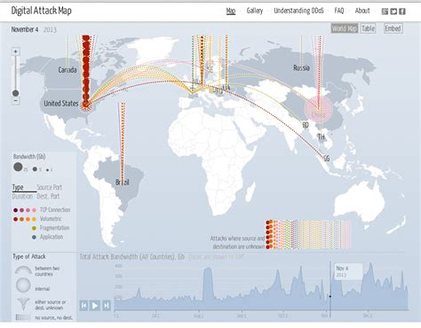ddos map what is a ddos attack digital attack map