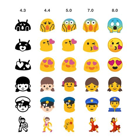 emoji android oreo emojipedia now lists all the new and changed emoji in