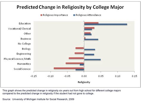 studying for a degree study shows how college major and religious faith affect each other