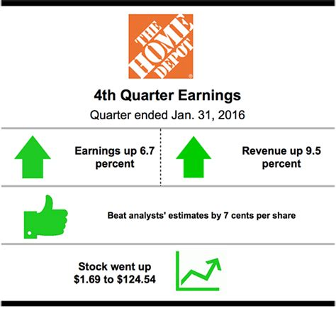 home depot sales climbed as u s housing recovers medill
