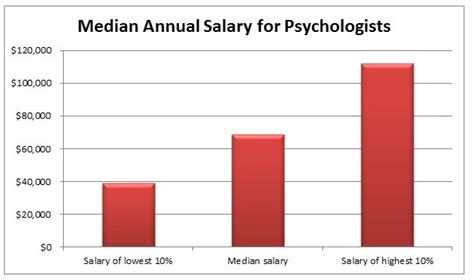 Mba Psychology Salary by Masters Program Rochester Institute Technology Masters