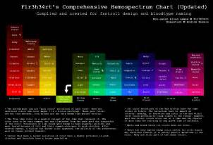 blood color code hs fir3h34rt s hemospectrum chart updated by fir3h34rt on