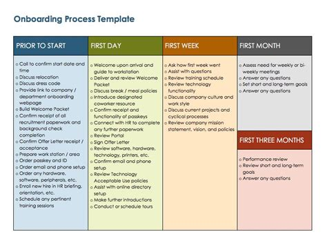 Free Onboarding Checklists And Templates Smartsheet New Hire Process Template