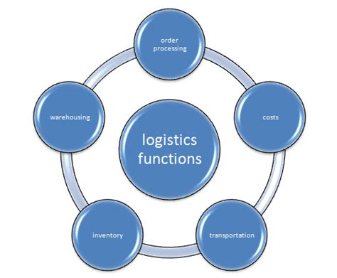Mba Functional Management 1 Pdf logistics management ppt with pdf free to