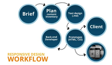 webdesign workflow how to design responsively