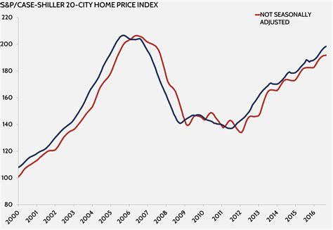 Shiller Home Price Index by Shiller 20 City Home Price Index Aaf