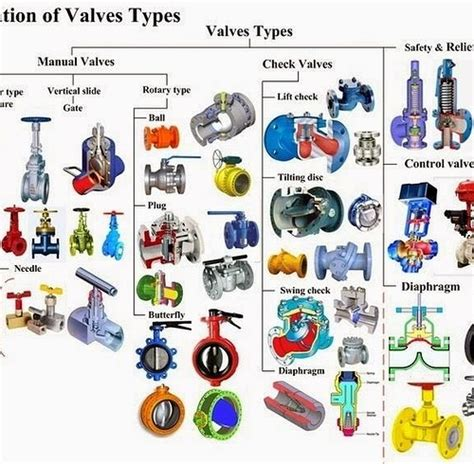 Different Types Of Plumbing Valves by Types Of Valves Application Advantages And