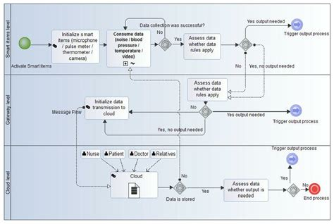 bpmn application fig 3 the bpmn model of the underlying application