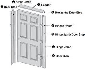 Hanging A Prehung Interior Door Pre Hanging Door Services