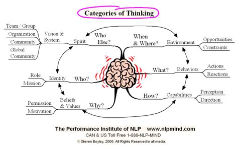 thinking pattern in nlp categories of thinking expand your thoughts nlp mind
