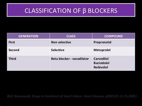 Blockers In Beta Blockers In Htn