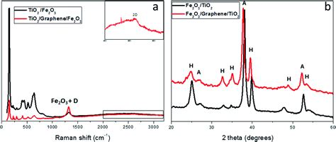 x ray diffraction pattern of graphene graphene intercalated fe 2 o 3 tio 2 heterojunctions for