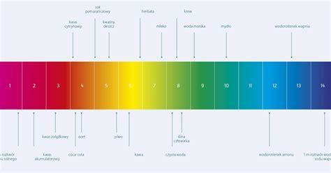 cara membuat laporan praktikum kimia dasar laporan praktikum kimia dasar skala ph dan penggunaan