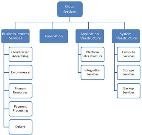 cloud architecture diagram cloud computing architecture diagrams cloud computing by