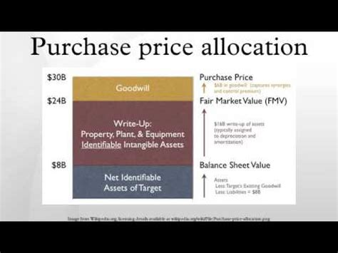Purchase Price Purchase Price Allocation Template