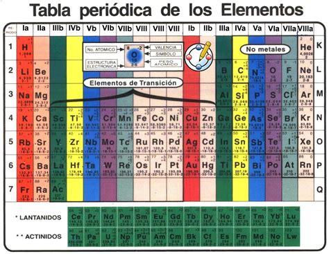 tabla peridica tabla peridica de los elementos qumicos completa new
