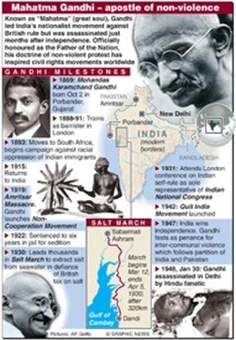 mahatma gandhi biography timeline india mahatma gandhi timeline infographic