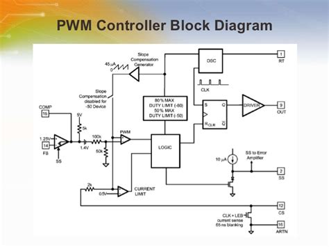 ethernet block diagram an overview of the power ethernet and pwm controller