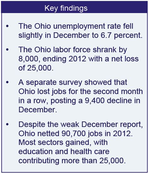 the daily labour force survey december 2013 precarious recovery ohio s final jobs report for 2012