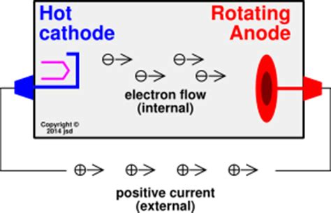 related keywords suggestions for anode cathode
