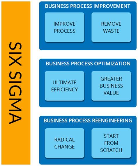 Business Process Reengineering Tips Panorama Consulting Business Process Reengineering Template