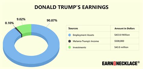 how much is a year donald s net worth a comprehensive breakdown of the s wealth