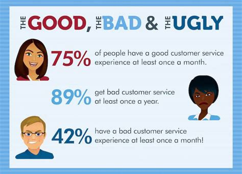 the impact of bad customer experience on your business