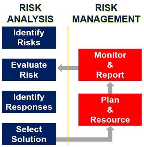 management analysis what is risk analysis definition and meaning uk