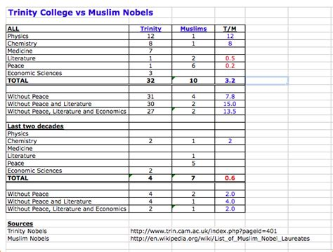 College Spreadsheet Template by College Comparison Spreadsheet College Template Admission