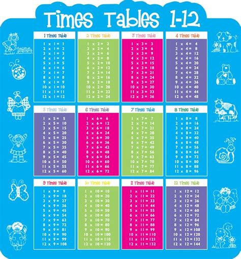 study times tables 3kg