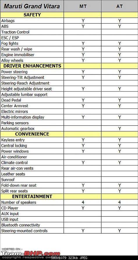 Maruti Suzuki Price List Maruti Grand Vitara Technical Specifications Feature