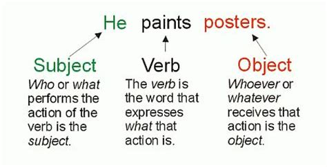 comfortable sentence subject verb and object in a sentence english