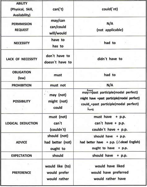 design definition verb modal verbs exercises mixed tenses modal verbs exercises