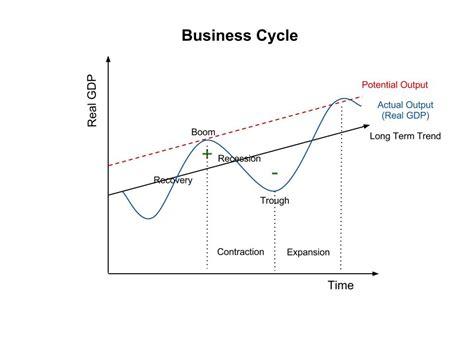 the economic cycle diagram 26