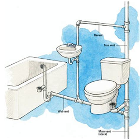 vent pipe in bathroom principles of venting plumbing basics diy plumbing