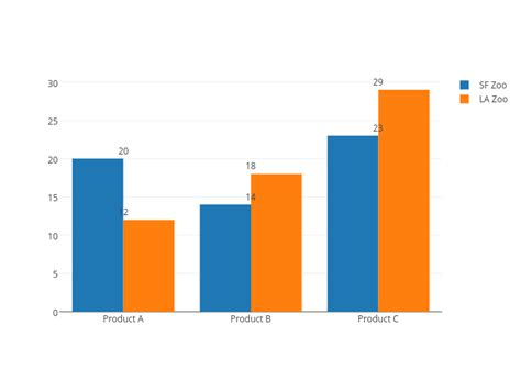 python individually labeled bars for bar graph in plotly