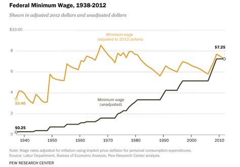 minimum wage rates by state 2015 today top headlines 20 states to increase minimum wage in 2015 but economic
