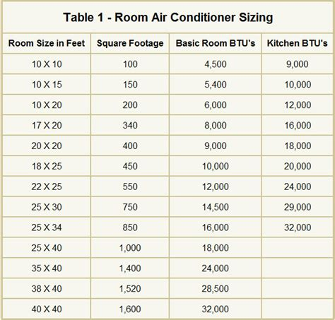 what size window air conditioning unit do i need air conditioner size for square footage air conditioner