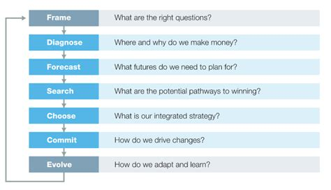 How To Get Into Mckinsey Without Mba by Master The Building Blocks Of Strategy With Mckinsey